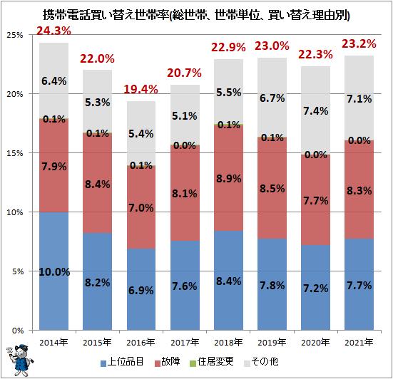 ↑ 携帯電話買い替え世帯率(総世帯、世帯単位、買い替え理由別)