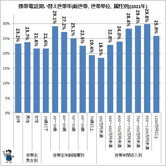 ↑ 携帯電話買い替え世帯率(総世帯、世帯単位、属性別)(2021年)