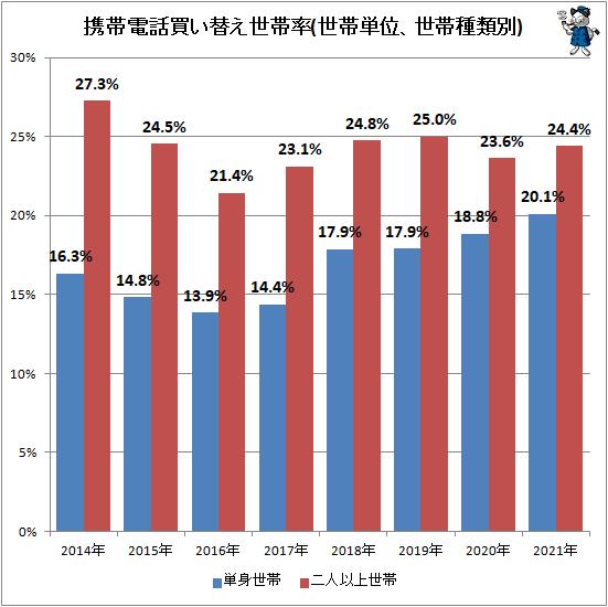↑ 携帯電話買い替え世帯率(世帯単位、世帯種類別)
