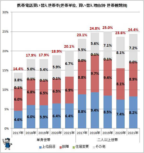 ↑ 携帯電話買い替え世帯率(世帯単位、買い替え理由別・世帯種類別)