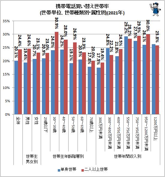 ↑ 携帯電話買い替え世帯率(世帯単位、世帯種類別・属性別)(2021年)