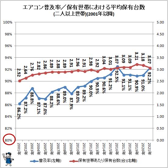↑ エアコン普及率/保有世帯における平均保有台数(二人以上世帯)(2001年以降)