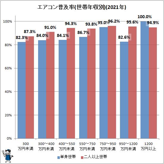 ↑ エアコン普及率(世帯年収別)(2021年)