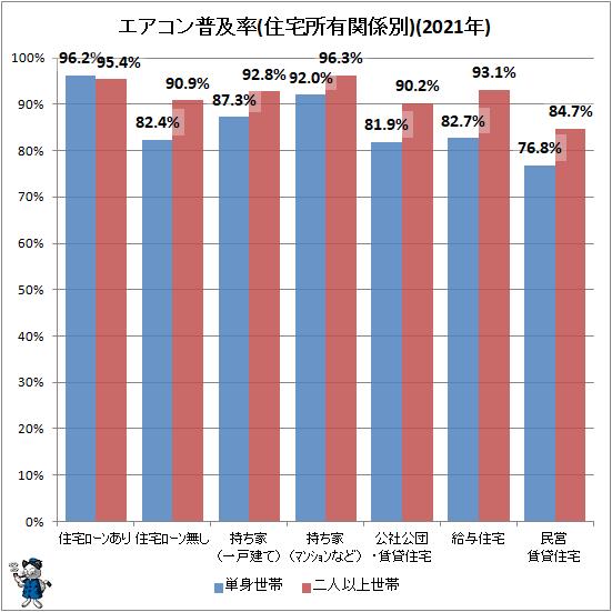 ↑ エアコン普及率(住宅所有関係別)(2020年)