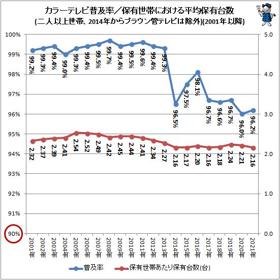 ↑ カラーテレビ普及率/保有世帯における平均保有台数(二人以上世帯、2014年からブラウン管テレビは除外)(2001年以降)