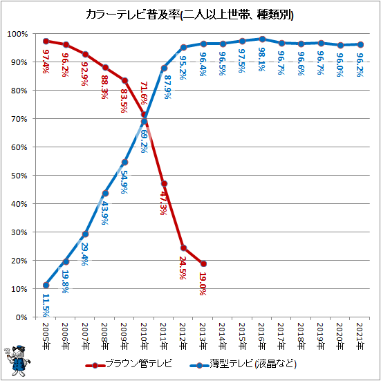 ↑ カラーテレビ普及率(二人以上世帯、種類別)