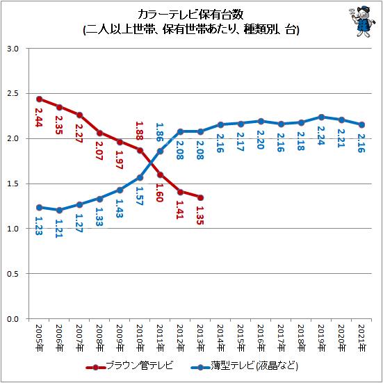 ↑ カラーテレビ保有台数(二人以上世帯、保有世帯あたり、種類別、台)