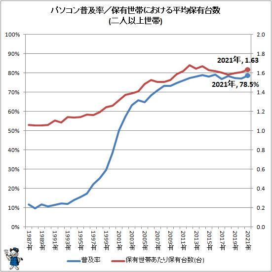 ↑ パソコン普及率/保有世帯における平均保有台数(二人以上世帯)