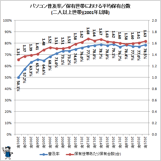 ↑ パソコン普及率/保有世帯における平均保有台数(二人以上世帯)(2001年以降)