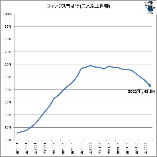 ↑ ファックス普及率(二人以上世帯)