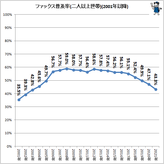 ↑ ファックス普及率(二人以上世帯)(2001年以降)