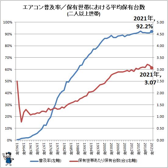 ↑ エアコン普及率/保有世帯における平均保有台数(二人以上世帯)(再録)