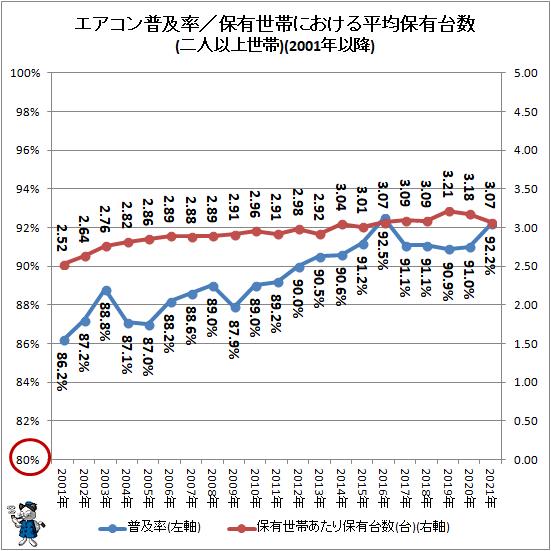 ↑ エアコン普及率/保有世帯における平均保有台数(二人以上世帯)(2001年以降)(再録)(2001年-)(再録)