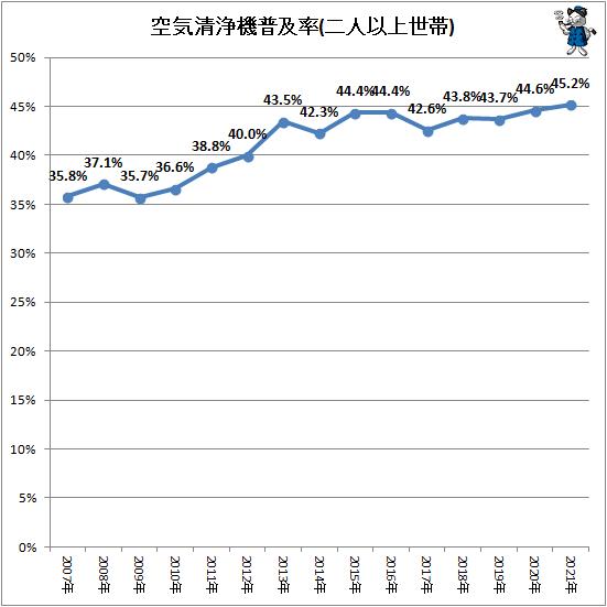 ↑ 空気清浄機普及率(二人以上世帯)