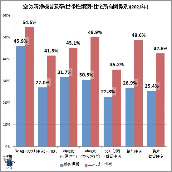 ↑ 空気清浄機普及率(世帯種類別・住宅所有関係別)(2021年)