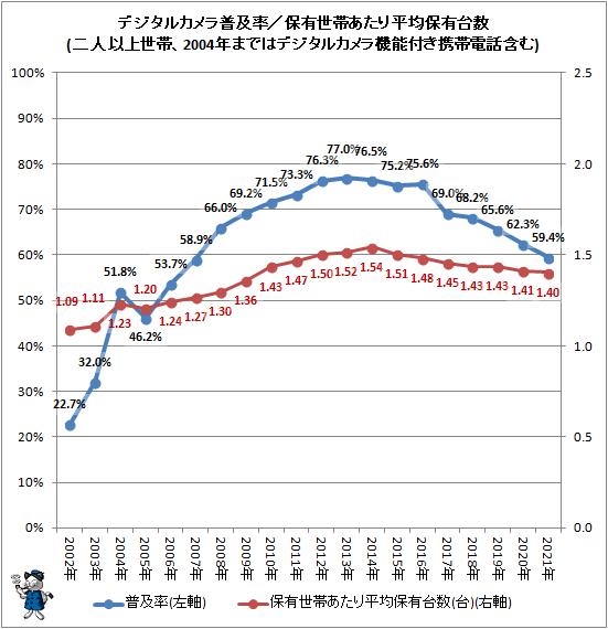 ↑ デジタルカメラ普及率/保有世帯あたり平均保有台数(二人以上世帯、2004年まではデジタルカメラ機能付き携帯電話含む)