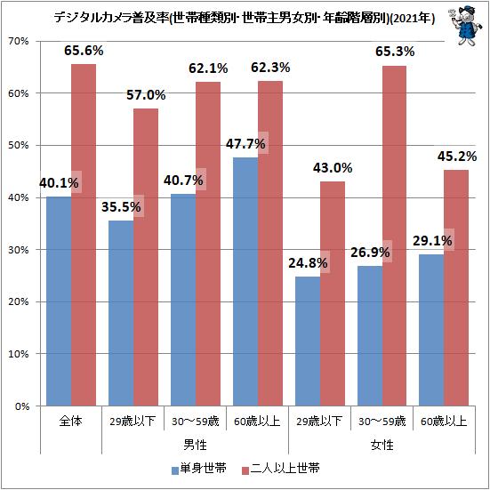 ↑ デジタルカメラ普及率(世帯種類別・世帯主男女別・年齢階層別)(2021年)