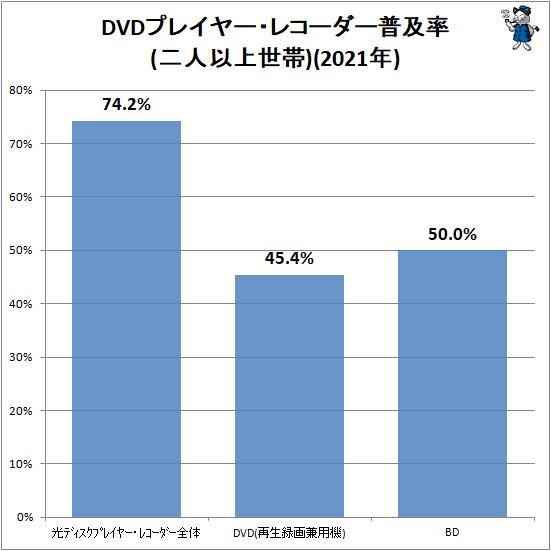 ↑ DVDプレイヤー・レコーダー普及率(二人以上世帯)(2021年)