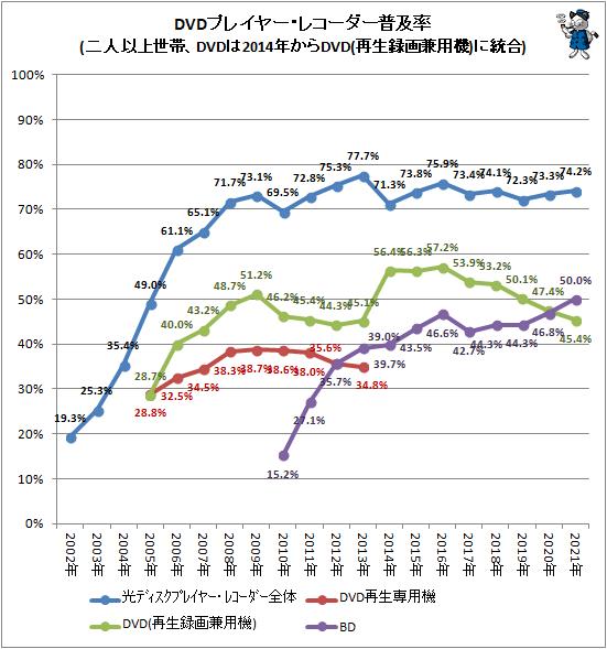 ↑ DVDプレイヤー・レコーダー普及率(二人以上世帯、DVDは2014年からDVD(再生録画兼用機)に統合)