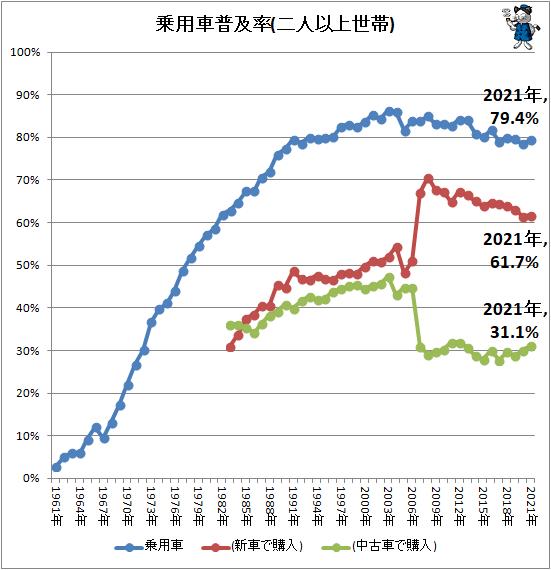 ↑ 乗用車普及率(二人以上世帯)