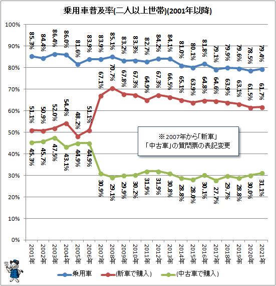 ↑ 乗用車普及率(二人以上世帯)(2001年以降)