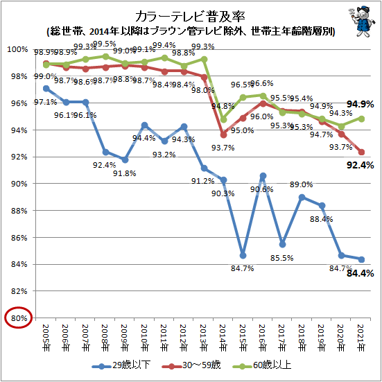 ↑ カラーテレビ普及率(総世帯、2014年以降はブラウン管テレビ除外、世帯主年齢階層別)