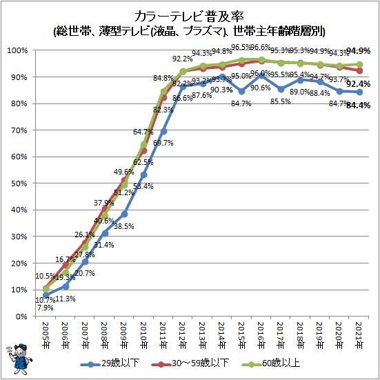 ↑ カラーテレビ普及率(総世帯、薄型テレビ(液晶、プラズマ)、世帯主年齢階層別)