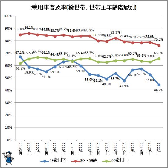↑ 乗用車普及率(総世帯、世帯主年齢階層別)