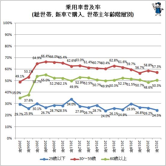 ↑ 乗用車普及率(総世帯、新車で購入、世帯主年齢階層別)
