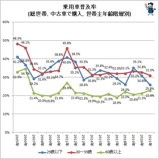 ↑ 乗用車普及率(総世帯、中古車で購入、世帯主年齢階層別)