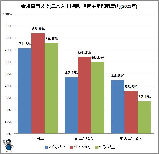 ↑ 乗用車普及率(二人以上世帯、世帯主年齢階層別)(2021年)