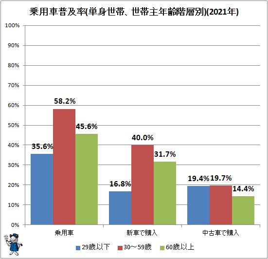 ↑ 乗用車普及率(単身世帯、世帯主年齢階層別)(2021年)