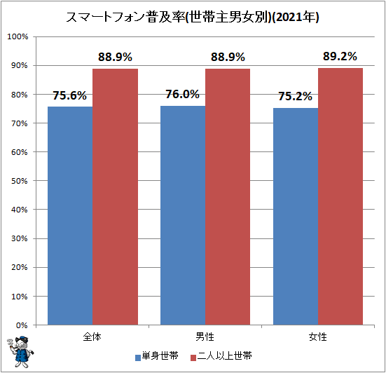↑ スマートフォン普及率(世帯主男女別)(2021年)