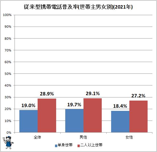 ↑ 従来型携帯電話普及率(世帯主男女別)(2021年)