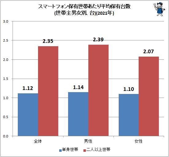 ↑ スマートフォン保有世帯あたり平均保有台数(世帯主男女別、台)(2021年)