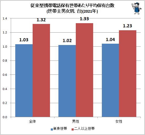 ↑ 従来型携帯電話保有世帯あたり平均保有台数(世帯主男女別、台)(2021年)