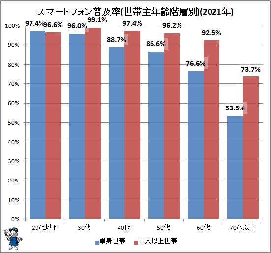 ↑ スマートフォン普及率(世帯主年齢階層別)(2021年)