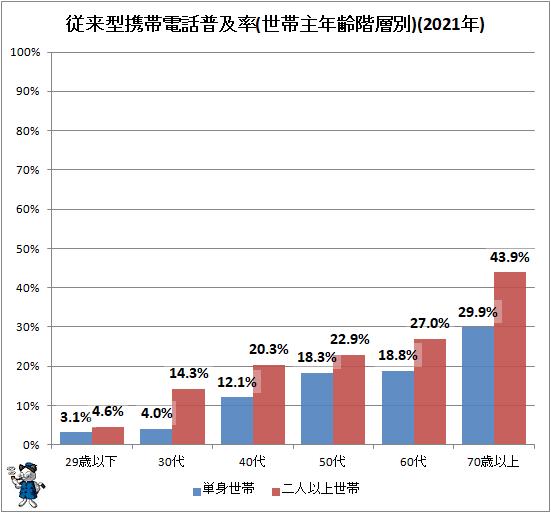 ↑ 従来型携帯電話普及率(世帯主年齢階層別)(2021年)
