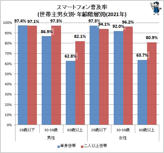 ↑ スマートフォン普及率(世帯主男女別・年齢階層別)(2021年)