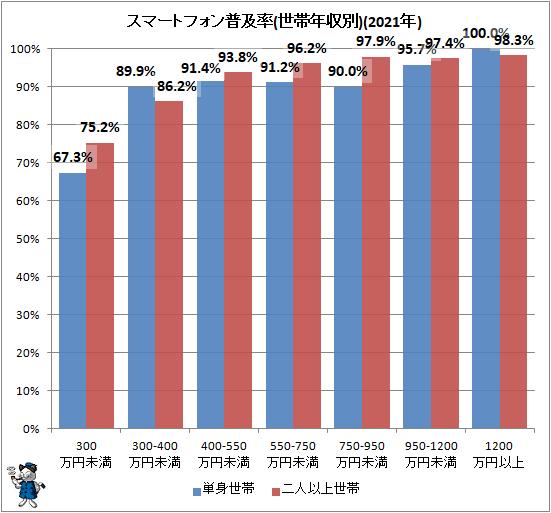 ↑ スマートフォン普及率(世帯年収別)(2021年)