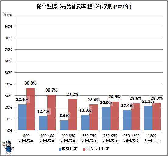 ↑ 従来型携帯電話普及率(世帯年収別)(2021年)