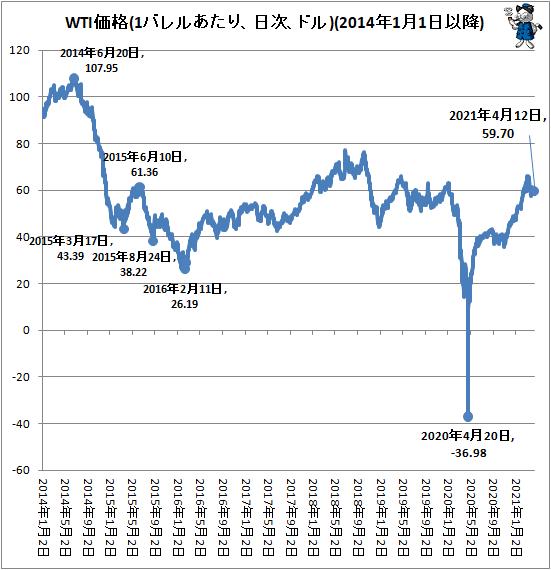 ↑ WTI価格(1バレルあたり、日次、ドル)(2014年1月1日以降)