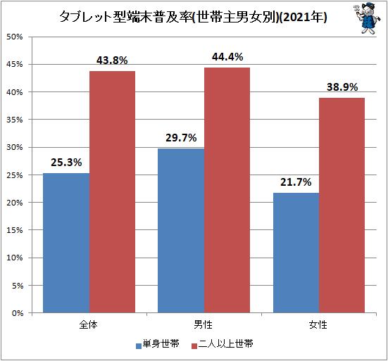 ↑ タブレット型端末普及率(世帯主男女別)(2021年)