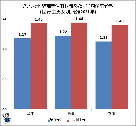 ↑ タブレット型端末保有世帯あたり平均保有台数(世帯主男女別、台)(2020年)