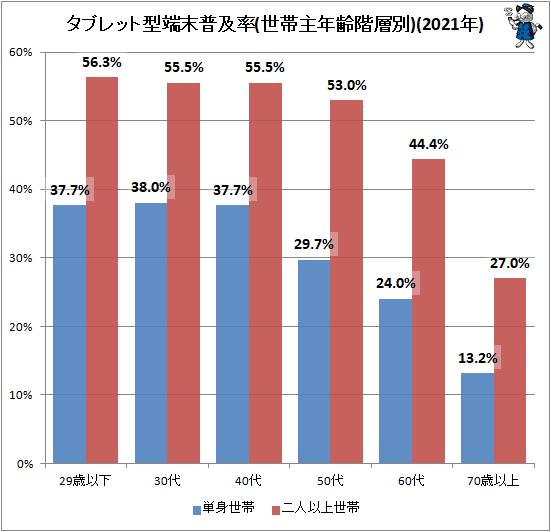 ↑ タブレット型端末普及率(世帯主年齢階層別)(2020年)