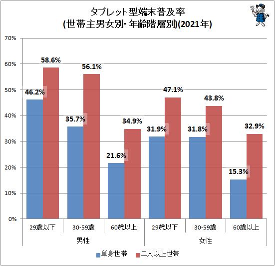 ↑ タブレット型端末普及率(世帯主男女別・年齢階層別)(2020年)