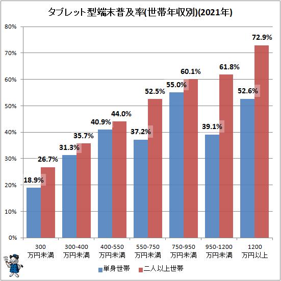 ↑ タブレット型端末普及率(世帯年収別)(2020年)