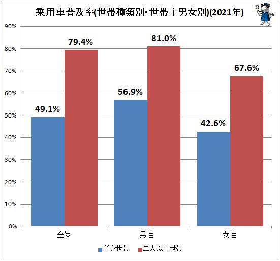 ↑ 乗用車普及率(世帯種類別・世帯主男女別)(2021年)