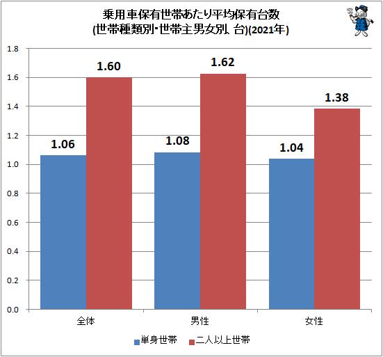 ↑ 乗用車保有世帯あたり平均保有台数(世帯種類別・世帯主男女別、台)(2021年)