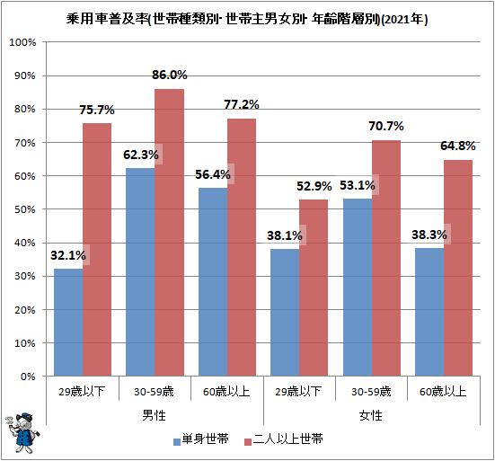 ↑ 乗用車普及率(世帯種類別・世帯主男女別・年齢階層別)(2021年)